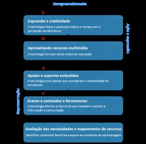 O esquema conta com 5 blocos de texto, que representam o processo do modelo Nable. As etapas são divididas em 2 macroetapas: melhoria do professor (representação) e transformação do estudante (ação e expressão). Começando pela melhoria do professor, o fluxo é formado por 3 fases. começando pela avaliação das necessidades e mapeamento de recursos: identificar potenciais barreiras e apoios em ambiente de aprendizagem; a segunda fase representa o acesso a conteúdos e ferramentas: a tecnologia elimina as barreiras que impedem o acesso à informação e comunicação; e a última desta macroetapa corresponde aos apoios e suportes embutidos: a tecnologia inclui apoios que consideram a variabilidade dos estudantes. Já na macroetapa de transformação do estudante, começa com o aproveitando recursos multimídia: a tecnologia fornece vários meios de expressão e termina com a expressão e criatividade: a tecnologia libera o potencial criativo e rompe com a percepção de deficiência.