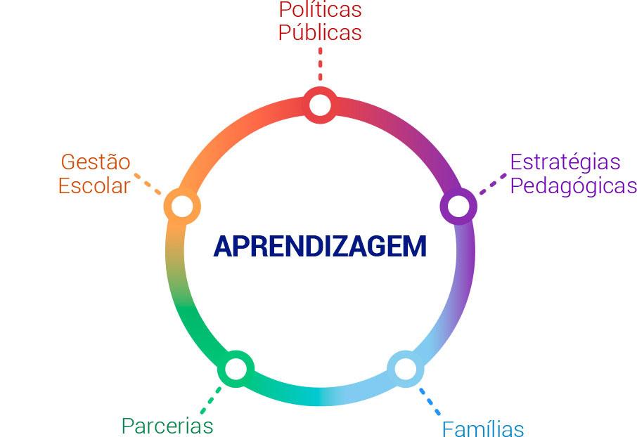 Infográfico sobre as 5 dimensões. A estrutura central é uma circunferência, da qual, em cinco pontos, destacam-se as dimensões: políticas públicas, gestão escolar, estratégias pedagógicas, parcerias e famílias. No centro da circunferência, está a aprendizagem