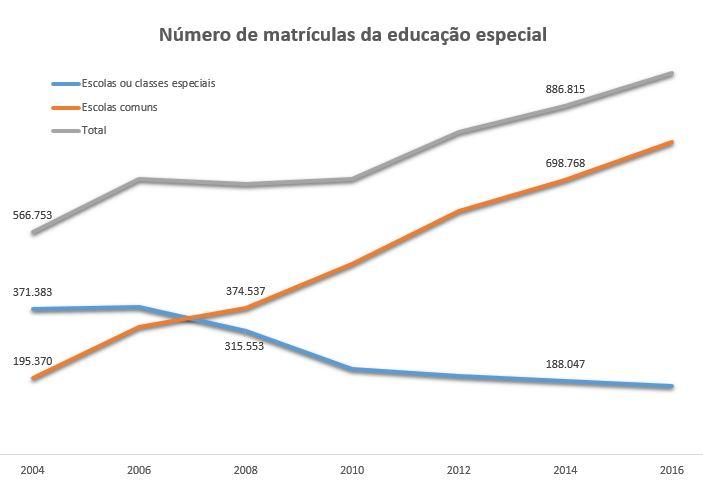 Gráfico que apresenta evolução do número de matrículas da educação especial no Brasil de 2004 a 2014. Acima, está a linha referente ao número total de matrículas de estudantes com deficiência na educação básica. Ela é ascendente e vai de cerca de 560 mil a 880 mil em dez anos. A linha azul representa as matrículas em escolas ou salas especiais. A linha é descendente e cai de cerca de 370 mil para 180 mil. A linha laranja representa as matrículas em escolas comuns. A linha é ascendente e vai de cerca de 195 mil a 698 mil.