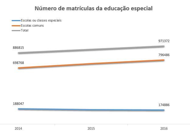 O gráfico ilustra o número de matrículas da educação especial de 2014 a 2016. Em escolas especializadas ou em classes especiais, o número de matrículas era de 188.047 em 2014, 179.700 em 2015 e 174.886 em 2016. Em escolas regulares e classes comuns, o número de matrículas em 2014 era de 698.768, de 750.983 em 2015 e de 796.486. Ao todo, foram 886.815 matrículas na educação especial em 2014, 930.683 em 2015 e 971.372 em 2016.