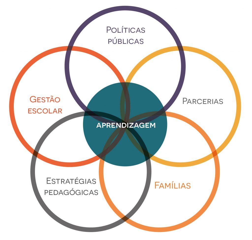 Infográfico sobre as 5 dimensões. A estrutura central é uma circunferência, da qual, em cinco pontos, destacam-se as dimensões: políticas públicas, gestão escolar, estratégias pedagógicas, parcerias e famílias. No centro da circunferência, está a aprendizagem.