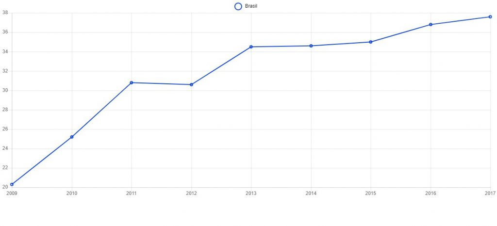Gráfico de linhas representando o avanço da porcentagem de alunos público-alvo da educação especial matriculados em sala comum entre 2009 e 2017. O eixo y representa a porcentagem de alunos, e o eixo x representa os anos. Em 2009, a porcentagem de alunos da educação especial era de 20,3%. Em 2010, o número subiu para 25,2%. Em 2011, a porcentagem teve a sua maior alta, chegando a 30,8%. Já em 2012, foi apresentado um pequeno recuo, indo para 30,6%. Em 2013, o número voltou a subir, atingindo 34,5% dos estudantes da educação especial. Em 2014 e 2015, o número se manteve estável em 34,6% e 35%, respectivamente. Já em 2016, o número teve um aumento mais significativo, alcançando 36,8%. Por fim, em 2017, o número de matrículas de estudantes da educação especial na sala regular atingiu 37,6%.