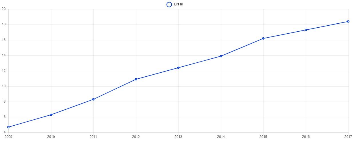 Aumento da porcentagem de escolas da Educação Básica que oferecem AEE entre 2009 e 2017 (Fonte: OPNE)