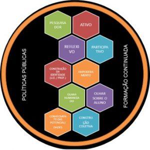 Ilustração que se refere à avaliação dos professores. Consiste em um círculo dentro do qual há um mosaico de hexágonos coloridos, com uma palavra motivadora em cada um. As palavras são: Pesquisador, Ativo, Reflexivo, Participativo, Construção da identidade (Unidade de ensino/professor), Empoderamento, Olhar Humanizado, Olhar sobre o aluno, Conhecimento das potencialidades, Construção coletiva. Ao lado dos hexágonos e dentro do círculo, estão os termos Políticas públicas e Formação continuada. Fim da descrição.