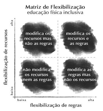 """A matriz de flexibilização da educação física inclusiva tem como eixo vertical a flexibilização de recursos e como horizontal a flexibilização de regras. O quadrante inferior esquerdo indica uma flexibilização baixa de ambos os eixos (ou seja """"não modifica os recursos nem as regras""""); o quadrante superior esquerdo indica alta flexibilização dos recursos e baixa das regras (ou seja """"modifica os recursos mas não as regras""""); o quadrante inferior direito indica baixa flexibilização dos recursos e alta das regras (ou seja """"modifica as regras mas não os recursos""""); O quadrante superior direito indica uma flexibilização alta de ambos os eixos (ou seja """"modifica os recursos e as regras""""). Fim da descrição."""