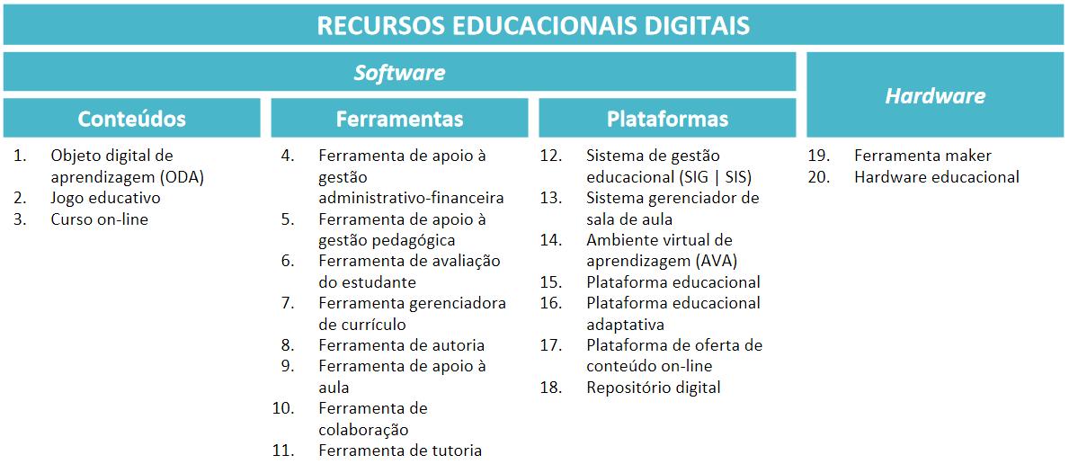 """Descrição de imagem: Tabela com título """"Recursos Educacionais Digitais"""" e subtítulos """"Software"""" e """"Hardware"""". Abaixo de """"Software"""", há três colunas. A primeira se refere aos conteúdos, com textos em lista: """"1. Objeto digital de aprendizagem (ODA)"""", """"2. Jogo educativo"""" e """"3. Curso on-line"""". A segunda coluna traz as ferramentas em lista: """"4. Ferramenta de apoio à gestão"""", """"5. Ferramenta de apoio à gestão pedagógica"""", """"6. Ferramenta de avaliação do estudante"""", """"7. Ferramenta gerenciadora de currículo"""", """"8. Ferramenta de autoria"""", """"9. Ferramenta de apoio à aula"""", """"10. Ferramenta de colaboração"""" e """"11. Ferramenta de tutoria"""". A terceira coluna menciona plataformas e textos em lista: """"12. Sistema de gestão educacional (SIG   SIS), """"13. Sistema gerenciador de sala de aula"""", """"14. Ambiente virtual de aprendizagem (AVA)"""", """"15. Plataforma educacional"""", """"16. Plataforma educacional adaptativa"""", """"17. Plataforma de oferta de conteúdo on-line"""" e """"18. Repositório digital"""". No mesmo nível da coluna de Software, há uma nova coluna, referente ao conteúdo de Hardware, com textos em lista: """"19. Ferramenta maker"""" e """"20. Hardware educacional"""". Fim da descrição."""